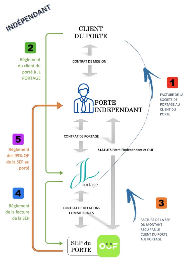 fonctionnement portage entrepreneurial